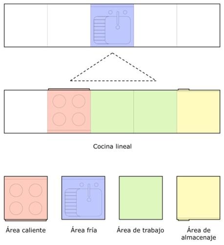 Distribución de cocinas - Lineales o dos lineales paralelas