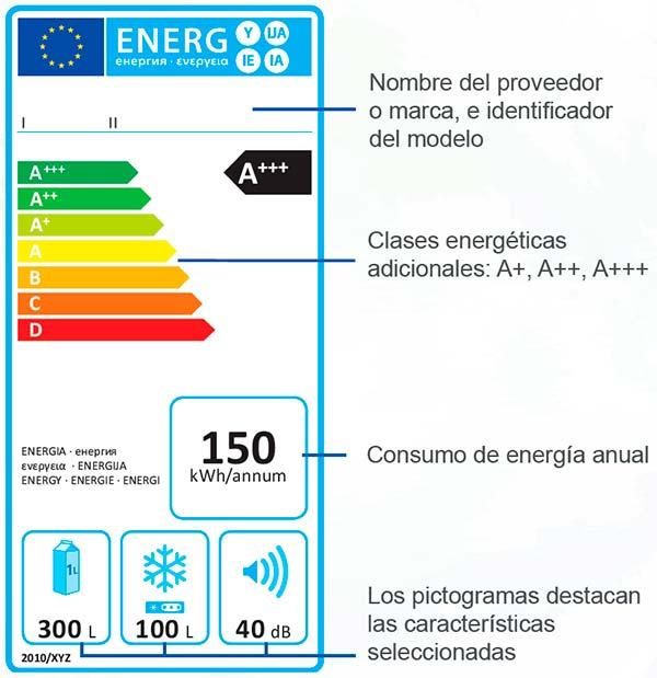 Explicacion de una etiqueta de consumo energetico de un frigorifico