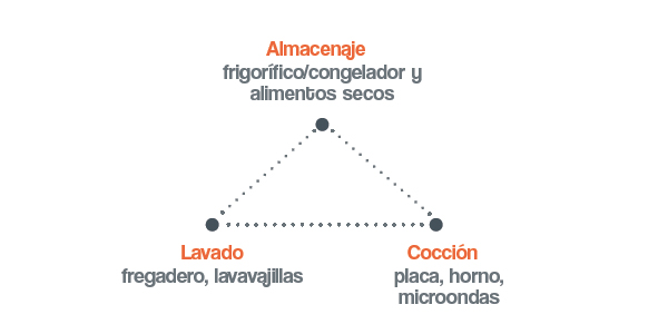 triangulo de trabajo  dibujo