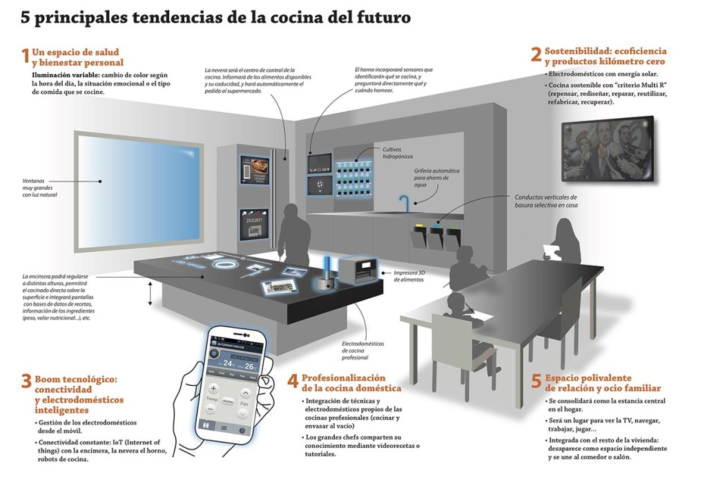 Infografia: Instituto Silestone