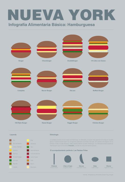 Infografía sobre la comida típica de la ciudad de Nueva York