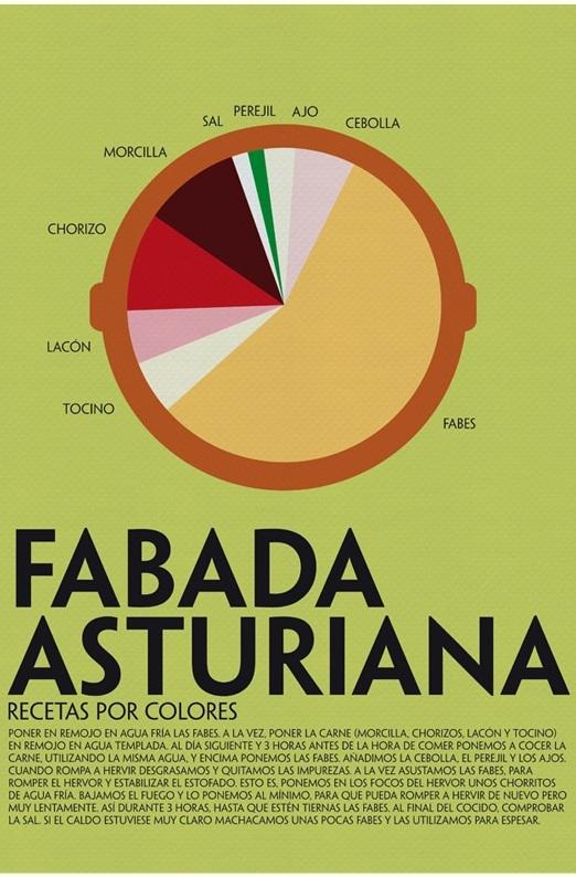 Receta de fabada asturiana por colores