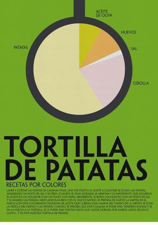 Receta de tortilla de patatas por colores